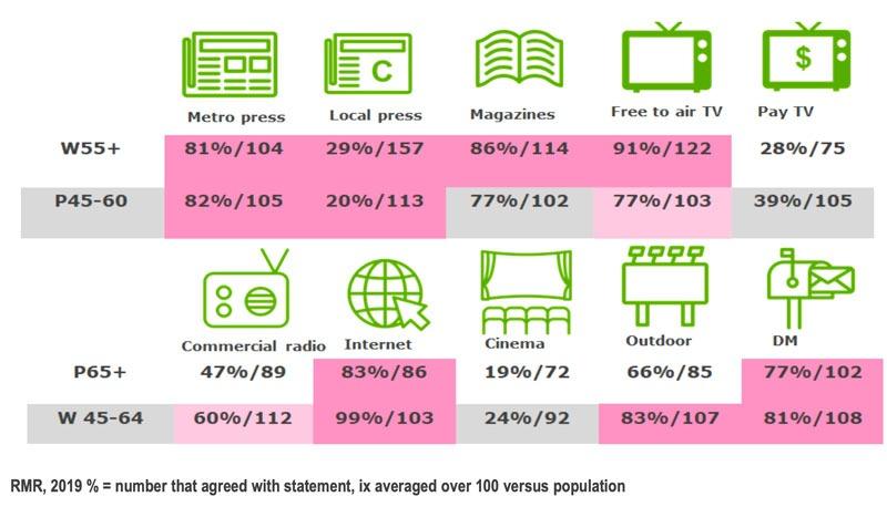 Media consumption report